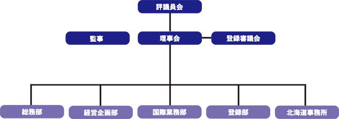 公益組織図