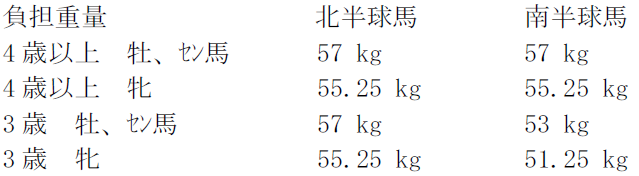 2018hkir_sprint_weight.PNG