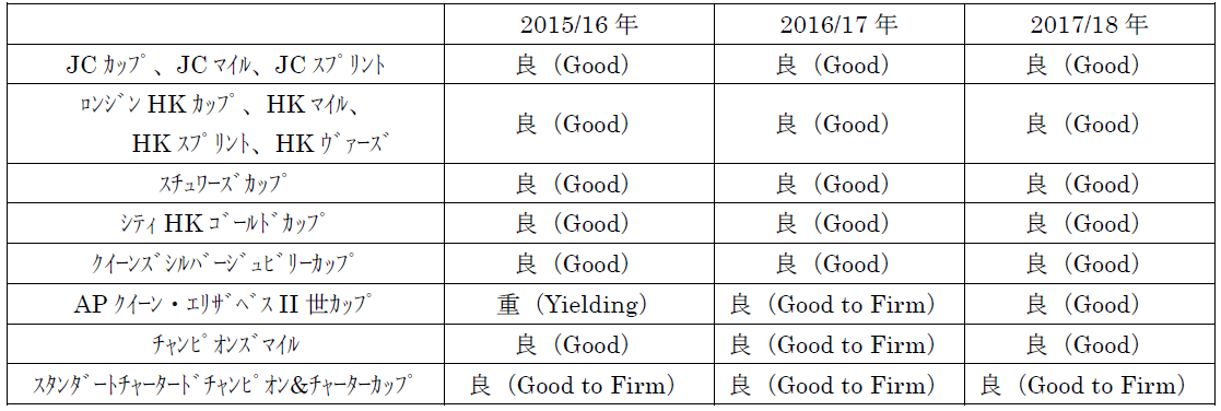 2018hkir_track_condition.PNG