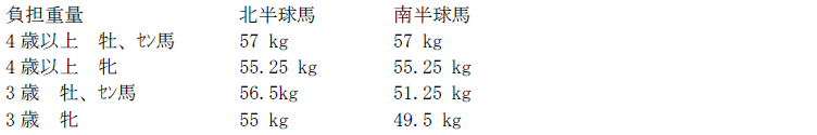 hkir_mile_weight.png