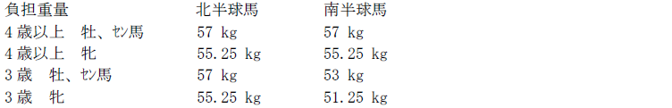 hkir_sprint_weight.png