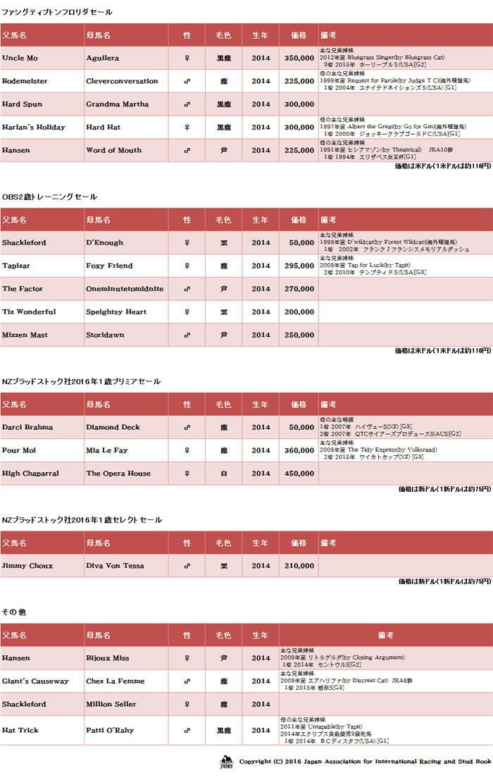 輸入馬名簿05