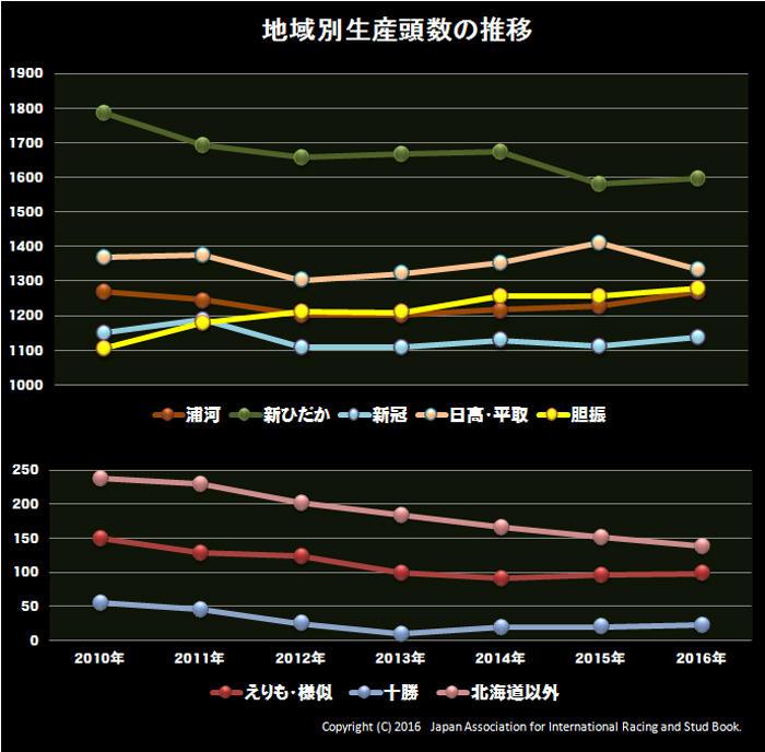 地域別生産頭数の推移
