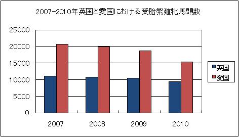 海外競馬情報2011年1月14日-記事4-表1