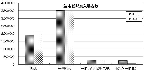海外競馬情報2011年3月11日1記事-4