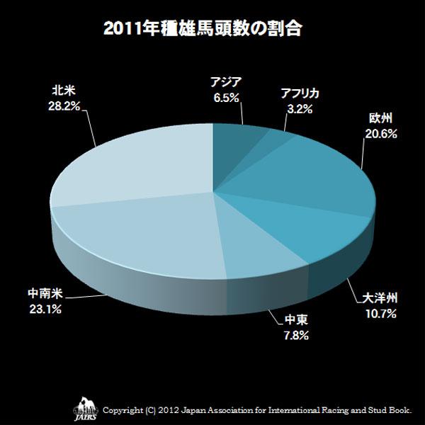 2011種雄馬頭数の割合