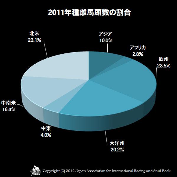 2011種雌馬頭数の割合
