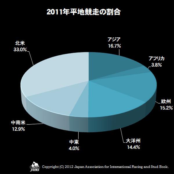 2011年平地競走の割合