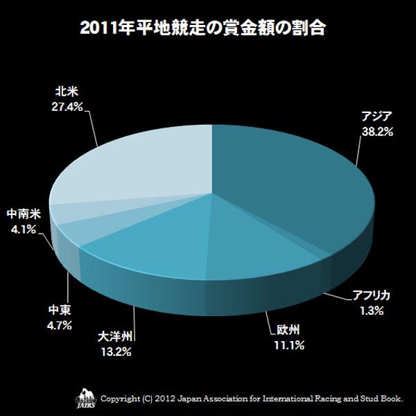 2011年平地競走の賞金額の割合