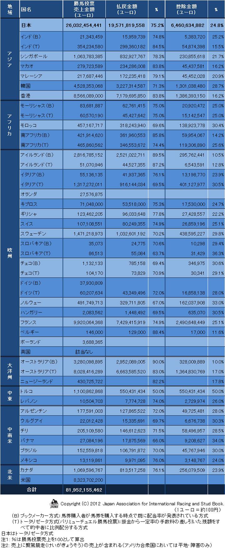 勝馬投票売上と控除率等2011年-01