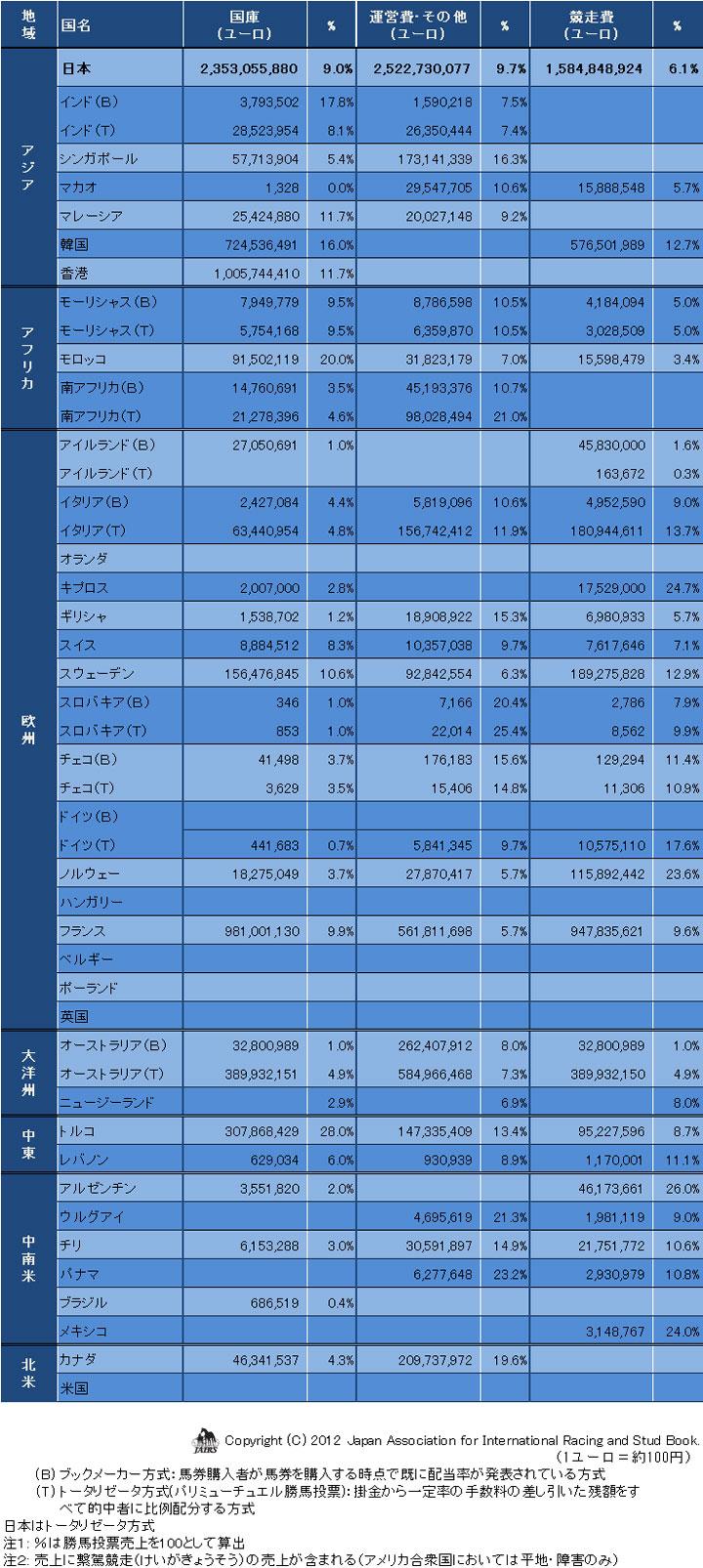 勝馬投票売上と控除率等2011年-02