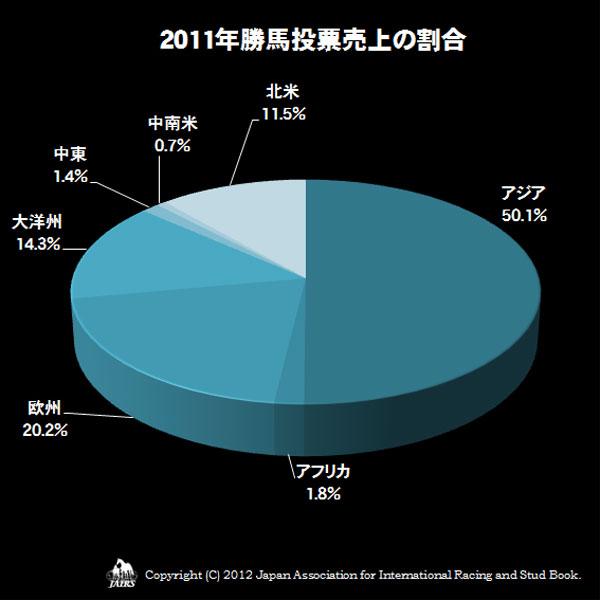 2011年勝馬投票売上の割合