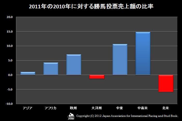 2011年の2010年に対する勝馬投票売上額の比率