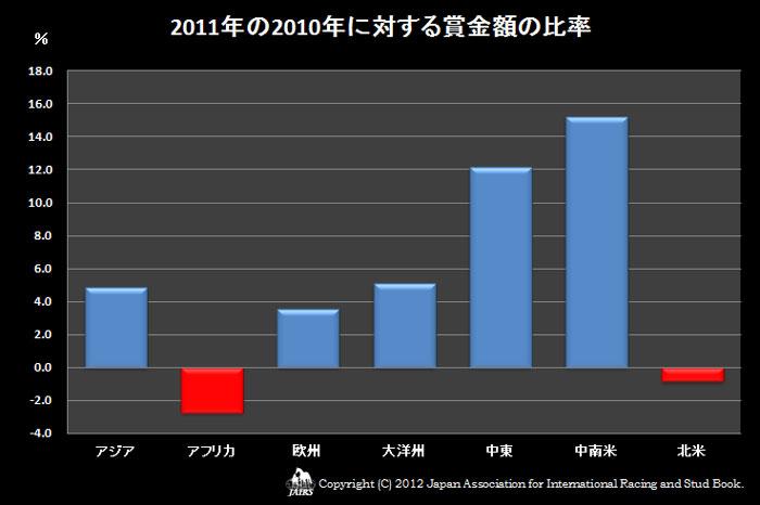 2011年の2010年に対する賞金額の比率