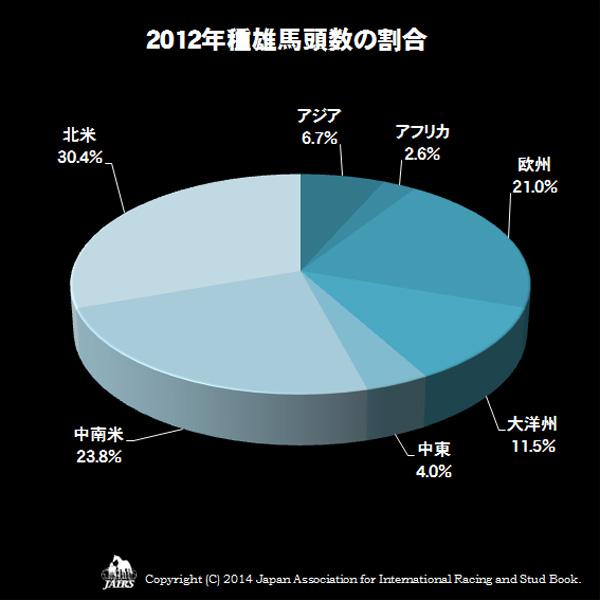 2012年種雄馬頭数の割合
