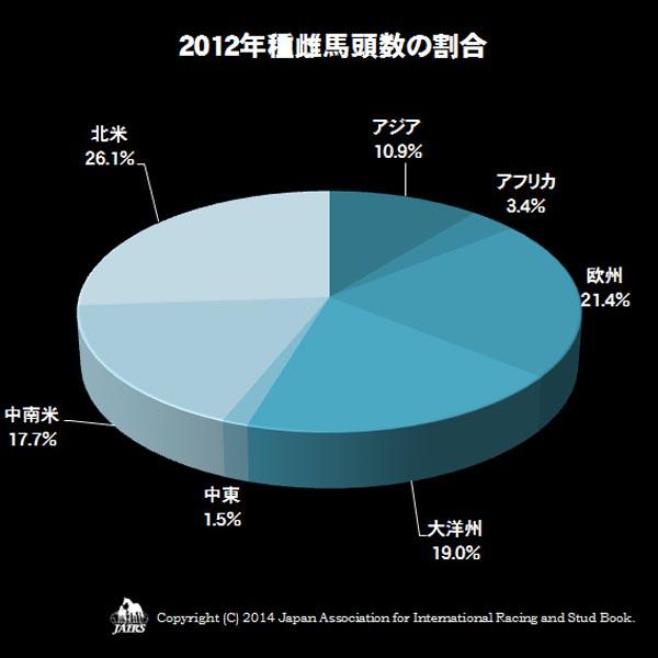 2012年種雌馬頭数の割合
