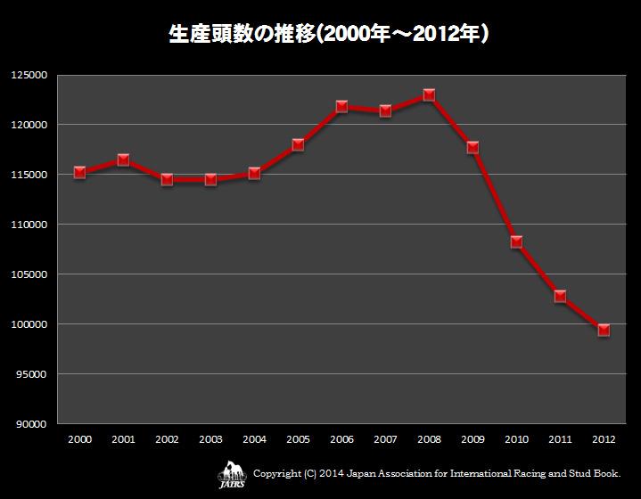 生産頭数の推移(2000年〜2012年)