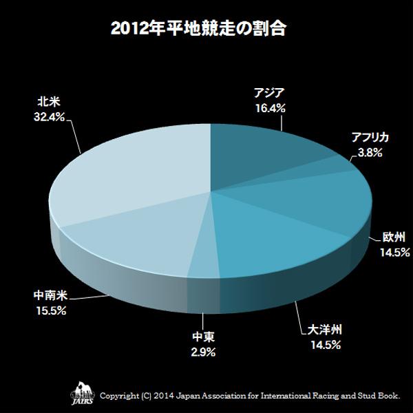 2012年平地競走の割合
