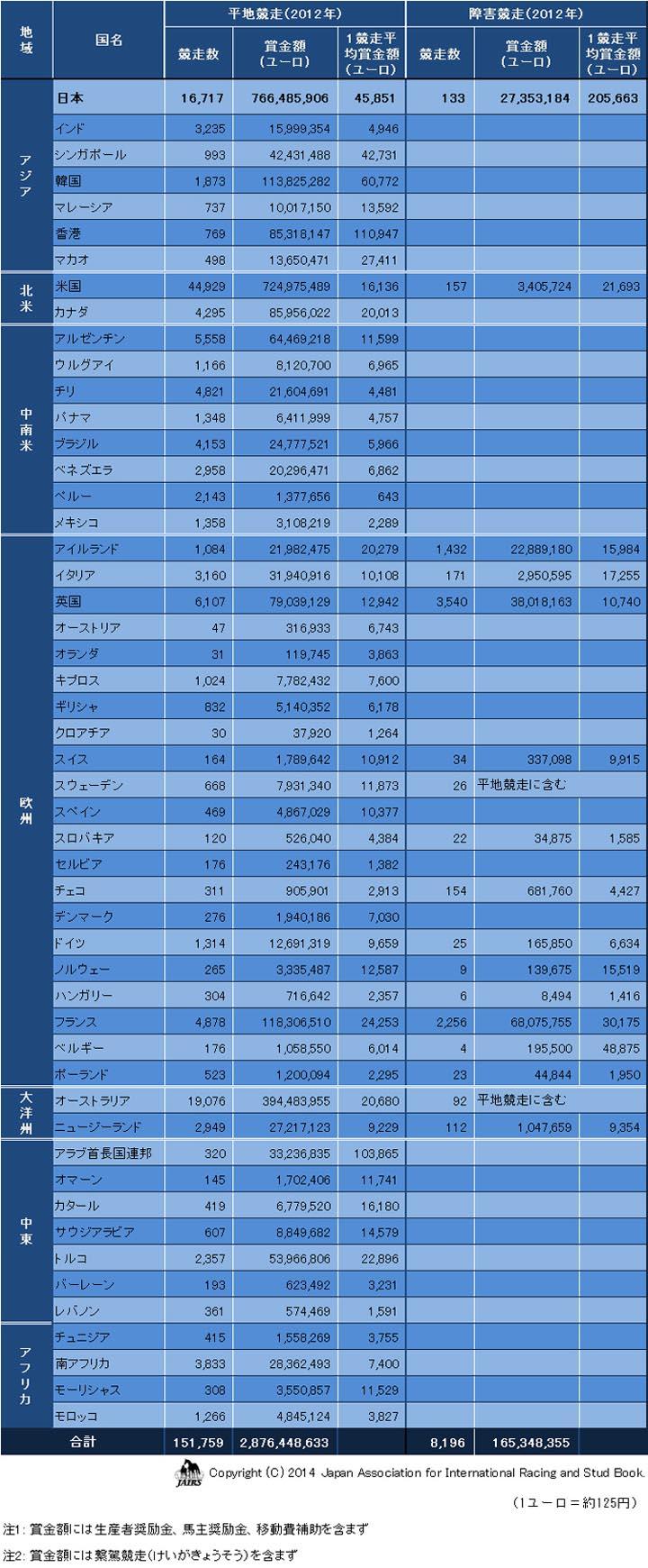 賞金額(平地・障害)2012年