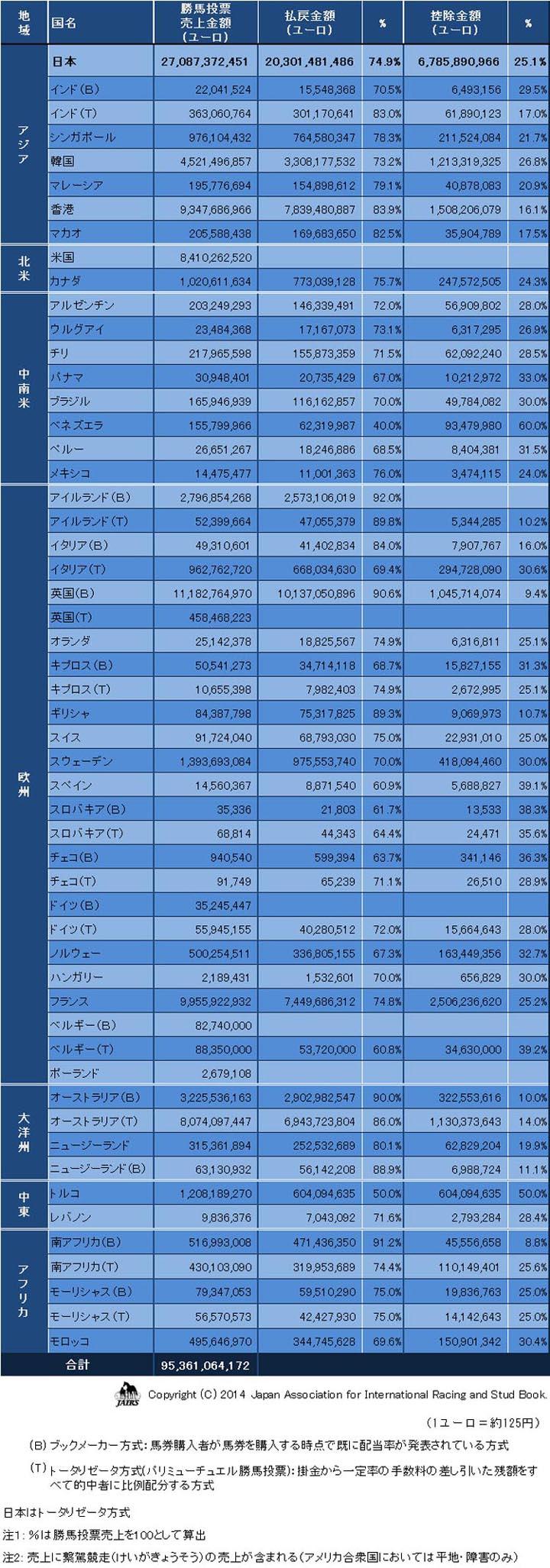 勝馬投票売上と控除率等2012年01