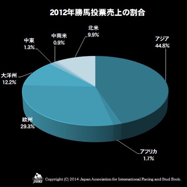 2012年勝馬投票売上の割合
