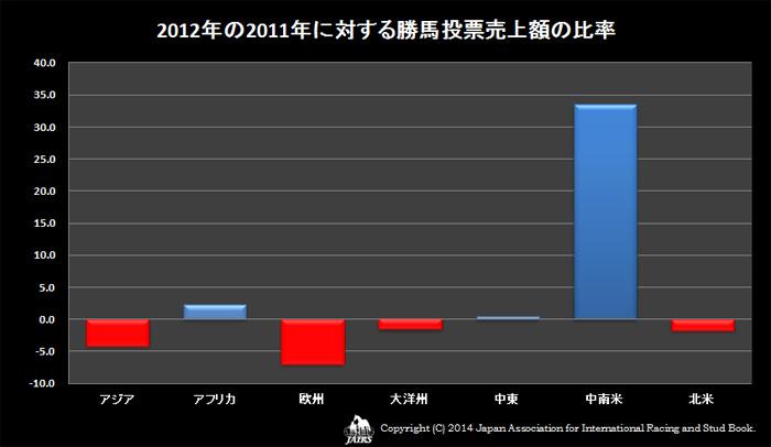 2012年の2011年に対する勝馬投票売上額の比率