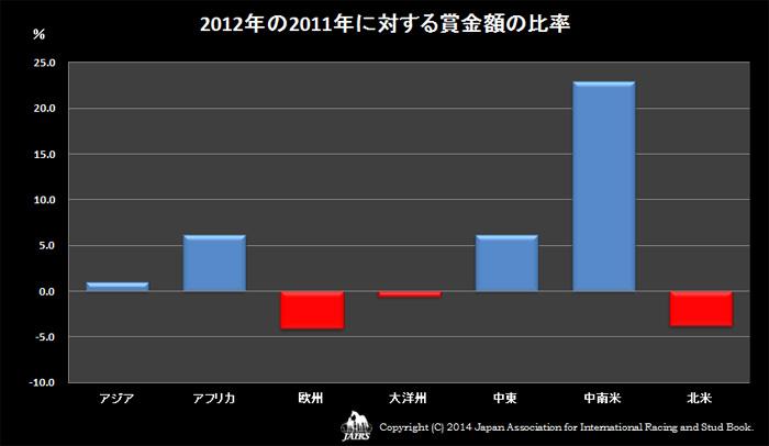 2012年の2011年に対する賞金額の比率