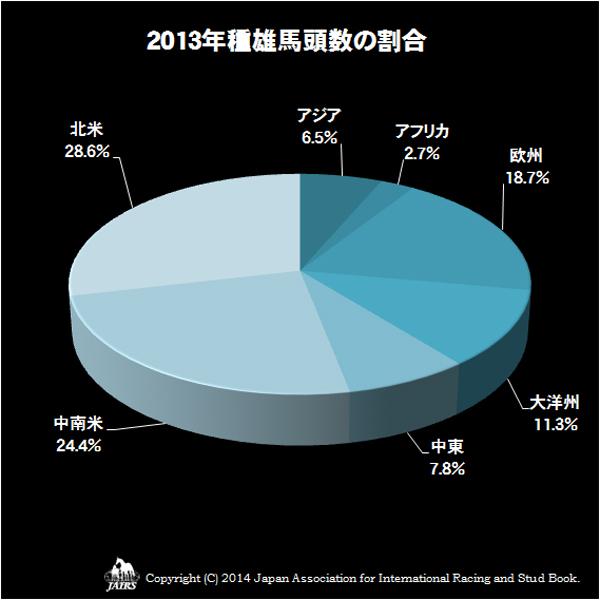 2013年種雄馬頭数の割合