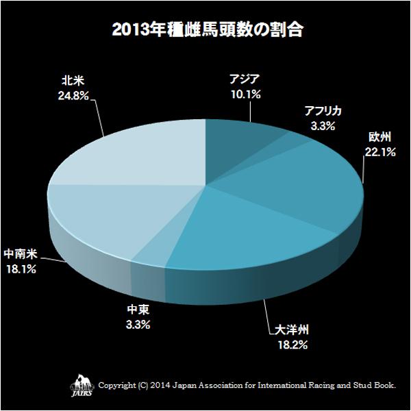2013年種雌馬頭数の割合