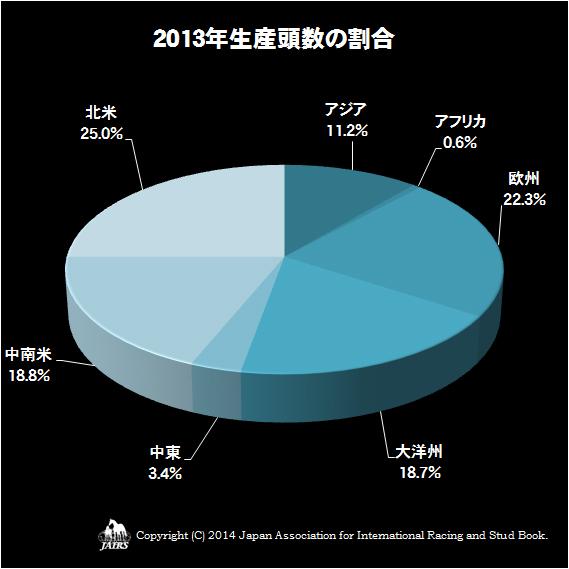 2013年生産頭数の割合