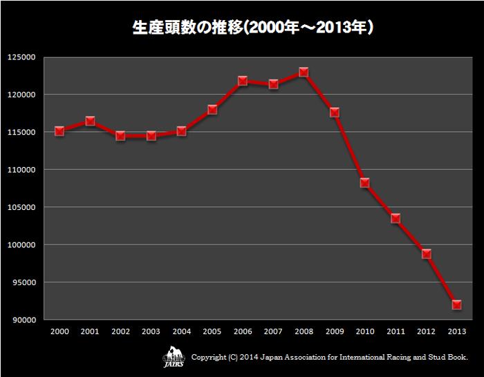生産頭数の推移(2000年〜2013年)