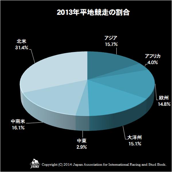 2013年平地競走の割合