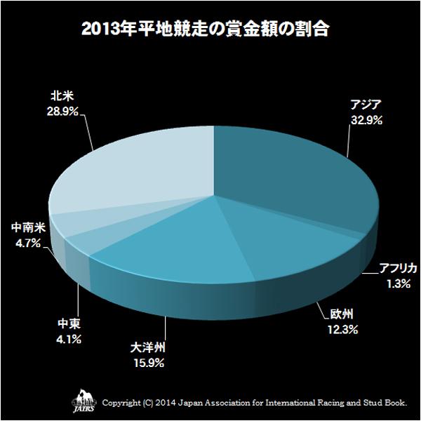 2013年平地競走の賞金額の割合