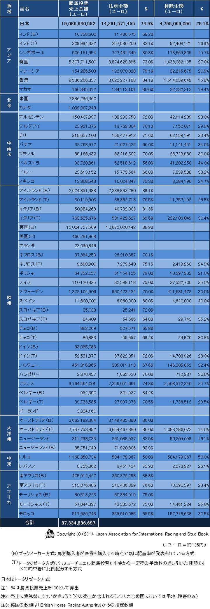 勝馬投票売上と控除率等2013年01