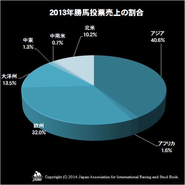 2013年勝馬投票売上の割合
