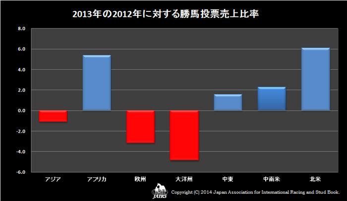 2013年の2012年に対する勝馬投票売上比率