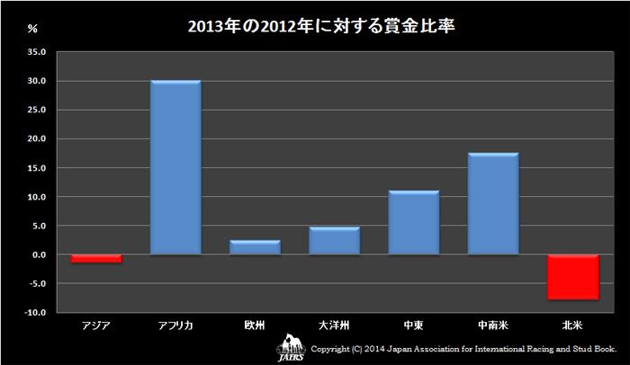 2013年の2012年に対する賞金比率