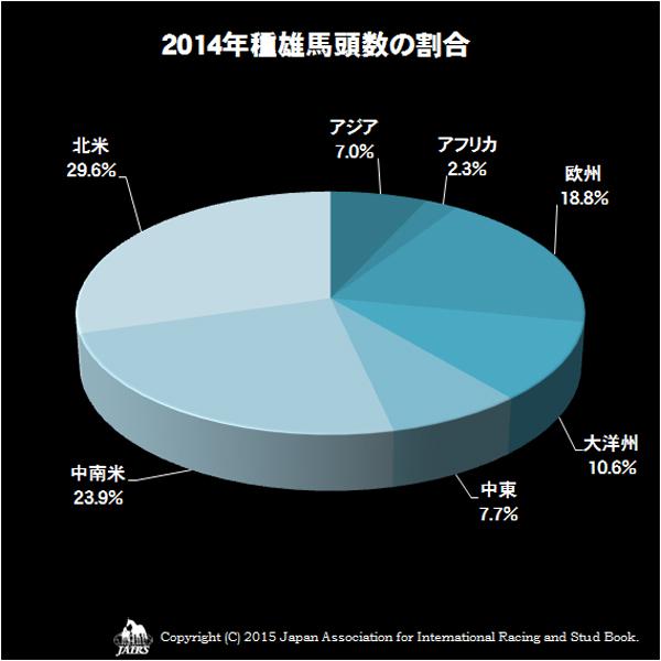 2014年種雌馬頭数の割合
