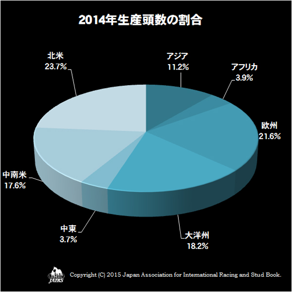 2014年生産頭数の割合