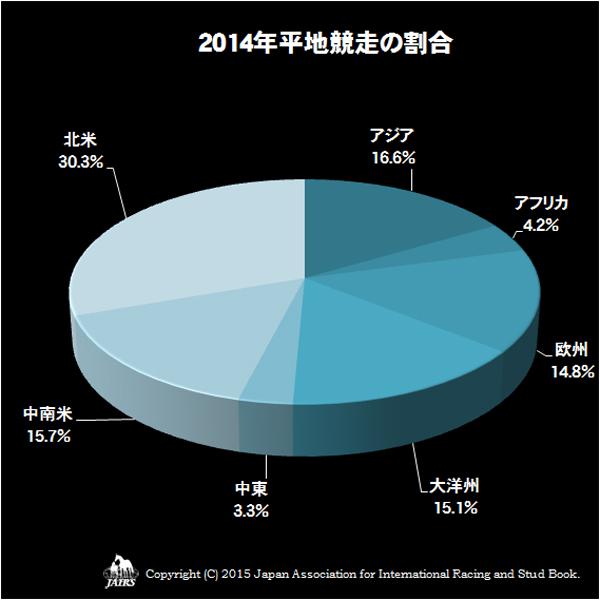 2014年平地競走の割合