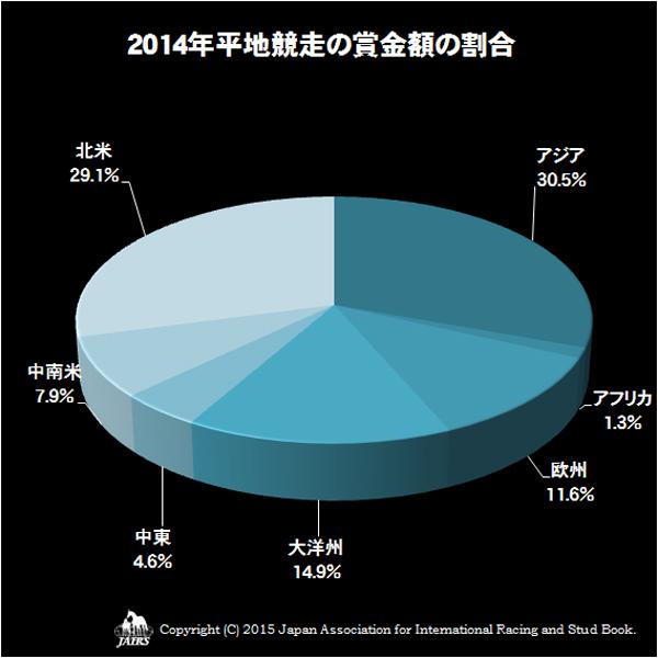 2014年平地競走の賞金額の割合