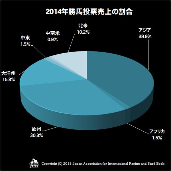 2014年勝馬投票売上の割合