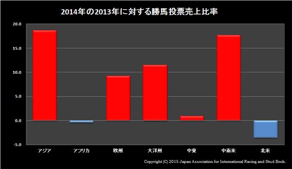 2014年勝馬投票売上比率01