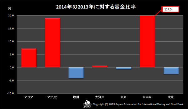 2014年に対する賞金比率
