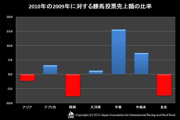 2010年の2009年に対する勝馬投票売上額の比率