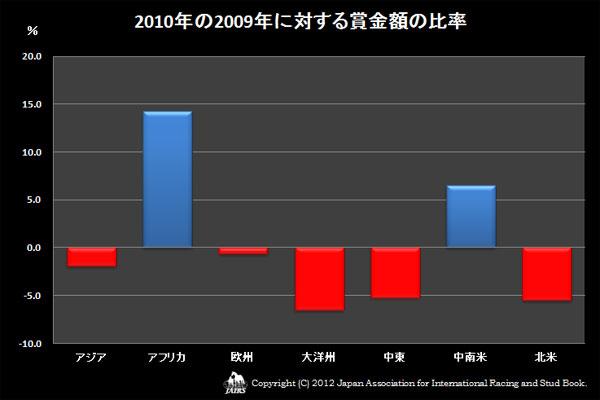 2010年の2009年に対する賞金額額の比率